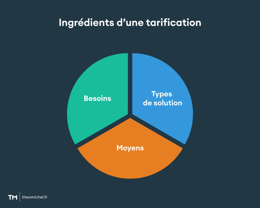 ingredients tarification 1